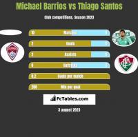 Michael Barrios vs Thiago Santos h2h player stats