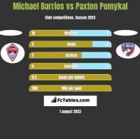 Michael Barrios vs Paxton Pomykal h2h player stats