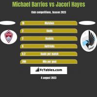 Michael Barrios vs Jacori Hayes h2h player stats