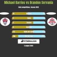 Michael Barrios vs Brandon Servania h2h player stats