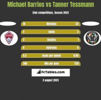 Michael Barrios vs Tanner Tessmann h2h player stats