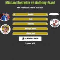 Michael Bostwick vs Anthony Grant h2h player stats