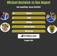 Michael Bostwick vs Ben Nugent h2h player stats