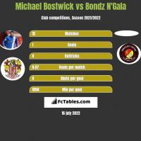 Michael Bostwick vs Bondz N'Gala h2h player stats