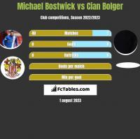 Michael Bostwick vs Cian Bolger h2h player stats