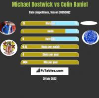 Michael Bostwick vs Colin Daniel h2h player stats