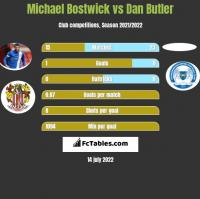Michael Bostwick vs Dan Butler h2h player stats