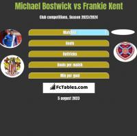Michael Bostwick vs Frankie Kent h2h player stats