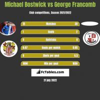 Michael Bostwick vs George Francomb h2h player stats