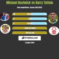 Michael Bostwick vs Harry Toffolo h2h player stats