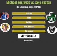 Michael Bostwick vs Jake Buxton h2h player stats