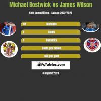 Michael Bostwick vs James Wilson h2h player stats