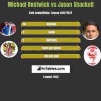 Michael Bostwick vs Jason Shackell h2h player stats