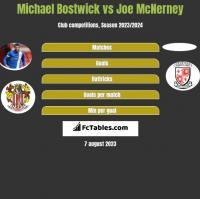 Michael Bostwick vs Joe McNerney h2h player stats
