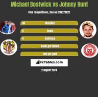 Michael Bostwick vs Johnny Hunt h2h player stats