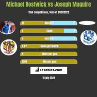 Michael Bostwick vs Joseph Maguire h2h player stats