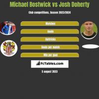 Michael Bostwick vs Josh Doherty h2h player stats