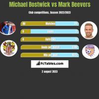 Michael Bostwick vs Mark Beevers h2h player stats