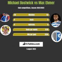 Michael Bostwick vs Max Ehmer h2h player stats