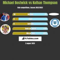 Michael Bostwick vs Nathan Thompson h2h player stats
