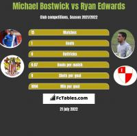 Michael Bostwick vs Ryan Edwards h2h player stats