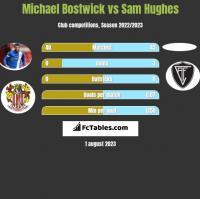 Michael Bostwick vs Sam Hughes h2h player stats