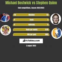 Michael Bostwick vs Stephen Quinn h2h player stats