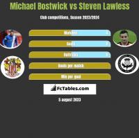 Michael Bostwick vs Steven Lawless h2h player stats
