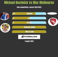 Michael Bostwick vs Max Melbourne h2h player stats
