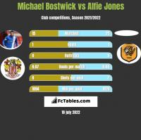 Michael Bostwick vs Alfie Jones h2h player stats