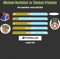 Michael Bostwick vs Thomas O'Connor h2h player stats
