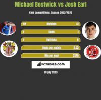 Michael Bostwick vs Josh Earl h2h player stats