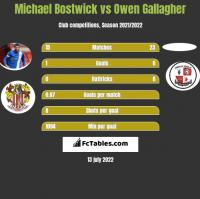 Michael Bostwick vs Owen Gallagher h2h player stats