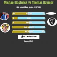 Michael Bostwick vs Thomas Haymer h2h player stats