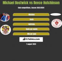 Michael Bostwick vs Reece Hutchinson h2h player stats