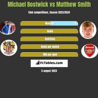 Michael Bostwick vs Matthew Smith h2h player stats