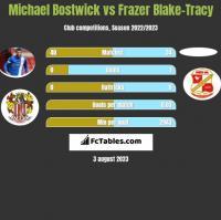 Michael Bostwick vs Frazer Blake-Tracy h2h player stats