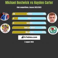 Michael Bostwick vs Hayden Carter h2h player stats