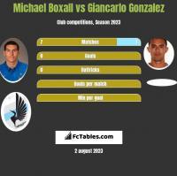 Michael Boxall vs Giancarlo Gonzalez h2h player stats