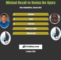 Michael Boxall vs Ikenna Ike Opara h2h player stats