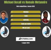 Michael Boxall vs Romain Metannire h2h player stats