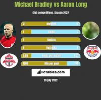 Michael Bradley vs Aaron Long h2h player stats
