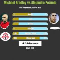 Michael Bradley vs Alejandro Pozuelo h2h player stats
