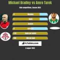 Michael Bradley vs Amro Tarek h2h player stats