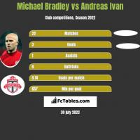 Michael Bradley vs Andreas Ivan h2h player stats