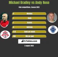 Michael Bradley vs Andy Rose h2h player stats