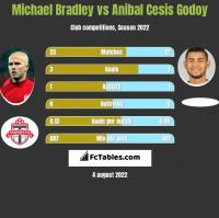 Michael Bradley vs Anibal Cesis Godoy h2h player stats