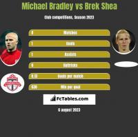 Michael Bradley vs Brek Shea h2h player stats