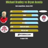 Michael Bradley vs Bryan Acosta h2h player stats