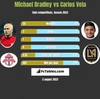 Michael Bradley vs Carlos Vela h2h player stats